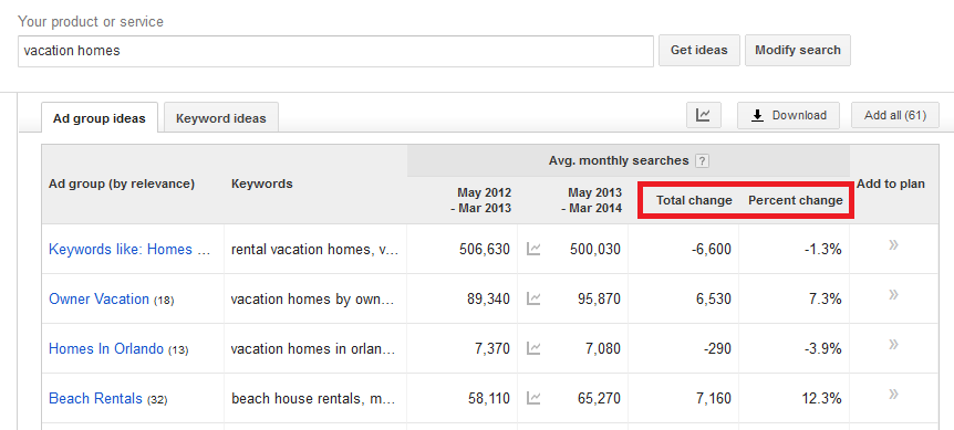 Change in Search Volume