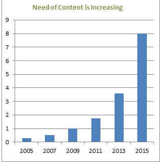 Content-is-increasing