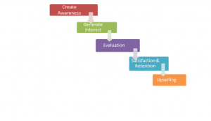 process of content strategy