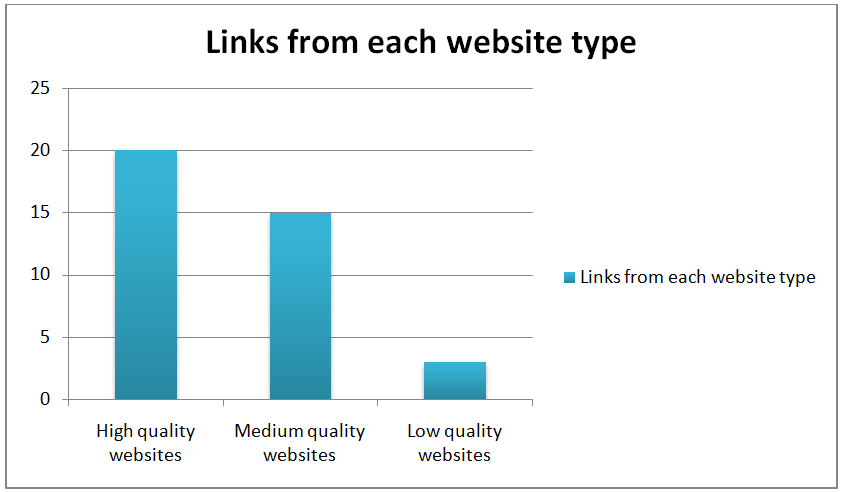 Quality Backlinks Ratio