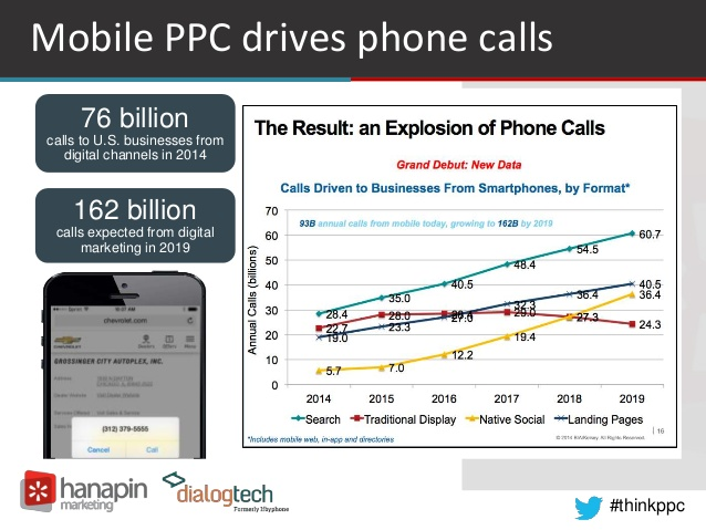Mobile PPC drives phone calls
