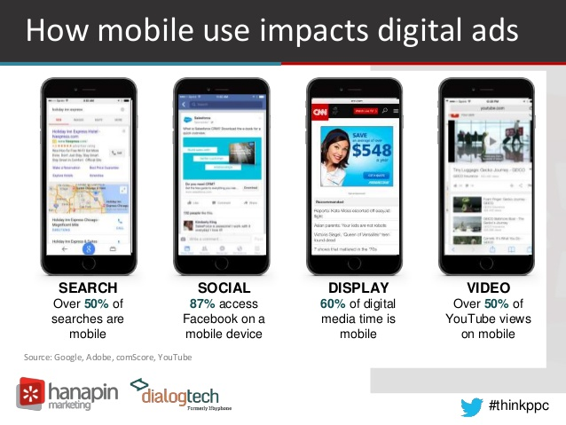 Mobile use impacts digital ads