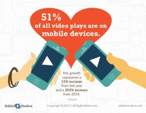 Mobile Videos Stats